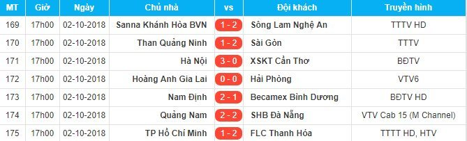 Hà Nội FC,Nam Định,Cần Thơ