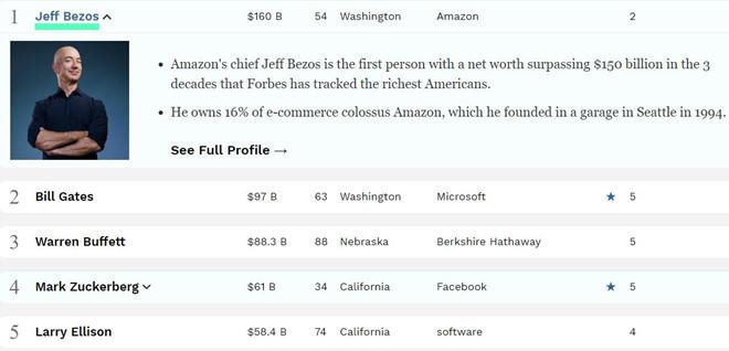 Tiêu tán 2 tỷ USD, tỷ phú Hoàng Kiều rớt khỏi nhóm giàu nhất nước Mỹ