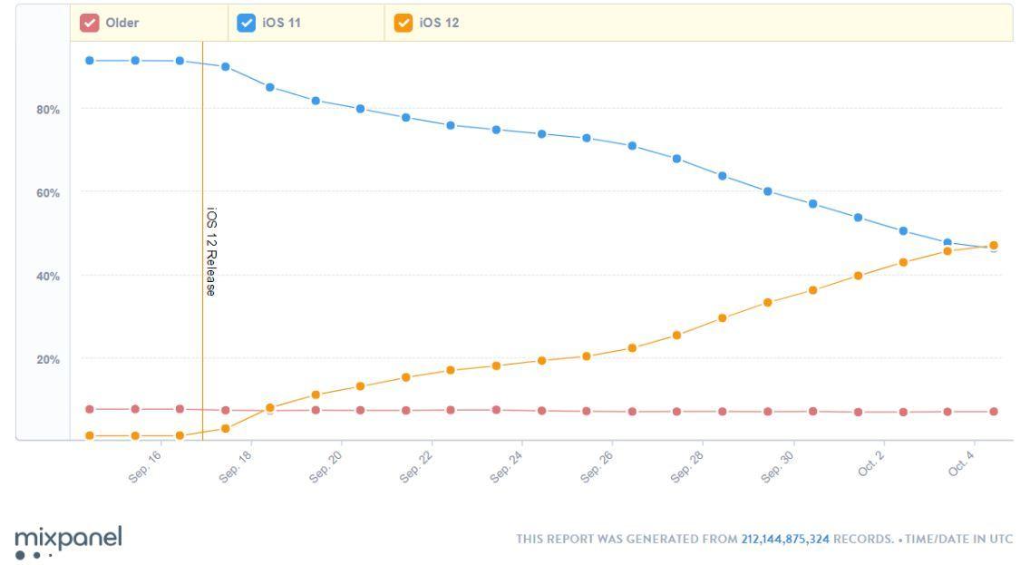 Người dùng iPhone đổ xô cài iOS 12 vì giúp tăng hiệu suất máy cũ