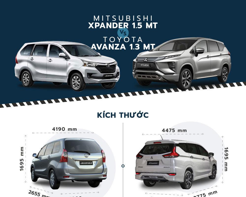 So sánh Toyota Avanza và Mitsubishi Xpander - xe 7 chỗ dưới 550 triệu