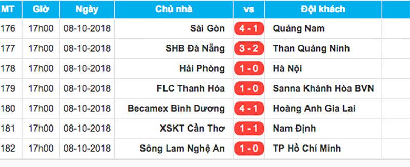 Đánh bại Khánh Hoà, FLC Thanh Hoá giành ngôi Á quân