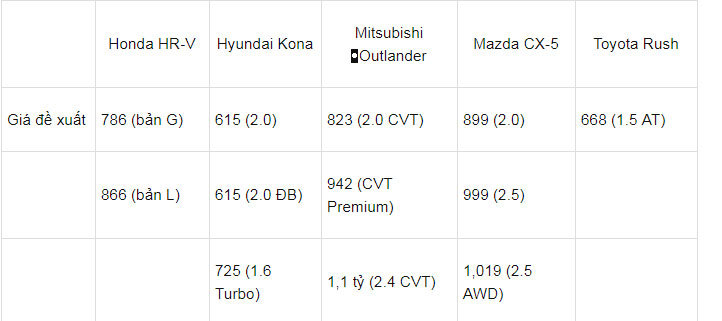 Honda HR-V đổ về: Hyundai Kona, Toyota Rush và Mazda CX-5 dè chừng