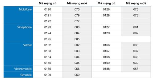 Chủ thuê bao 11 số cần khai báo lại những gì khi đổi về SIM 10 số?