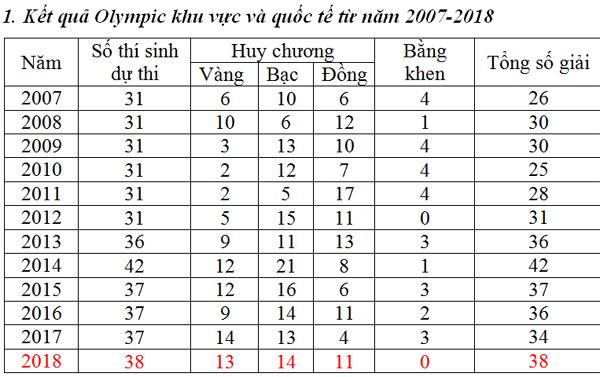 12 năm thi học sinh giỏi quốc tế của Việt Nam