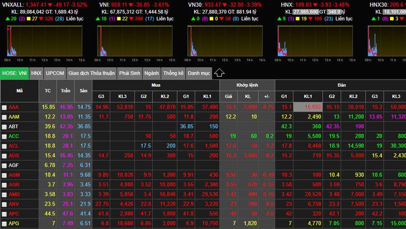 tin chứng khoán,chứng khoán,VN-Index,thị trường chứng khoán,cổ phiếu ngân hàng,Phạm Nhật Vượng,Trinh Văn Quyết,Nguyễn Thị Phương Thảo