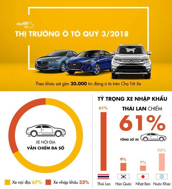 Thị trường xe mới nhộn nhịp sau nửa năm ảm đạm