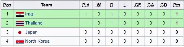 U19 Thái Lan cầm hòa U19 Iraq sau màn rượt siêu kịch tính