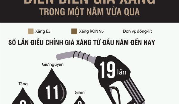 Giá xăng thay đổi ra sao kể từ đầu năm?