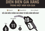 """What gasoline has changed since the beginning of the year? """"Width ="""" 145 """"height ="""" 101"""