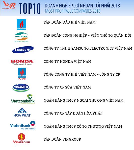 Profit500: Điểm mặt 500 DN lợi nhuận tốt nhất Việt Nam 2018
