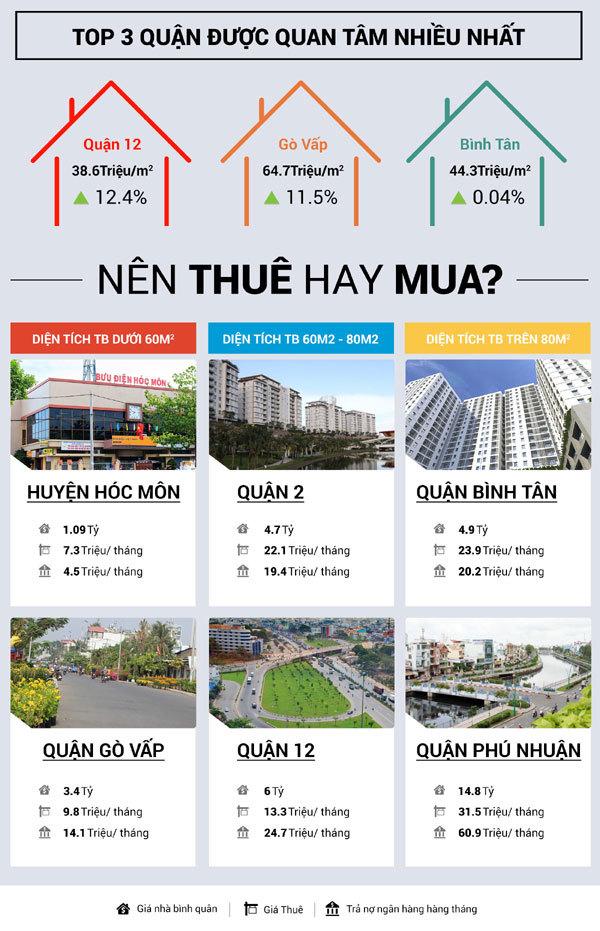 TP.HCM: Nhà đất quận 12 tăng giá 41% trong một năm