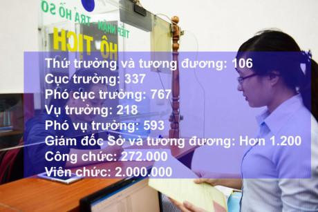 Tăng lương cho hơn 2 triệu người: Cán bộ đông thế, lấy tiền đâu ra