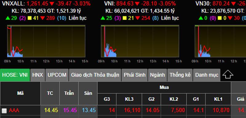 Đêm nước Mỹ chấn động, sáng Việt Nam thủng đáy, tỷ USD bốc hơi