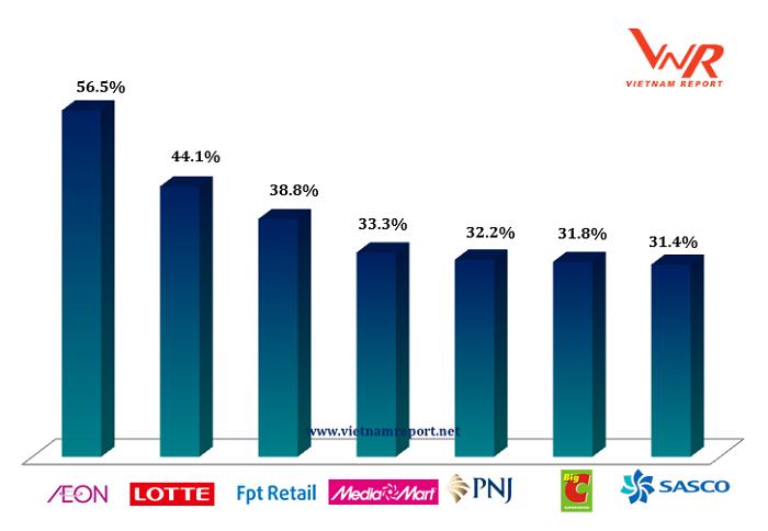 Top 10 công ty bán lẻ uy tín nhất Việt Nam