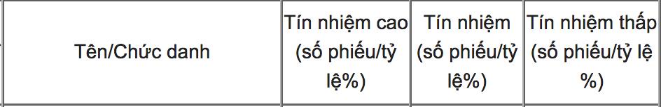 lấy phiếu tín nhiệm,tín nhiệm,Phùng Xuân Nhạ,Nguyễn Văn Thể,Nguyễn Thị Kim Tiến