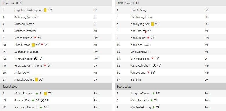 Hạ U19 Triều Tiên, U19 Thái Lan giành vé tứ kết giải châu Á