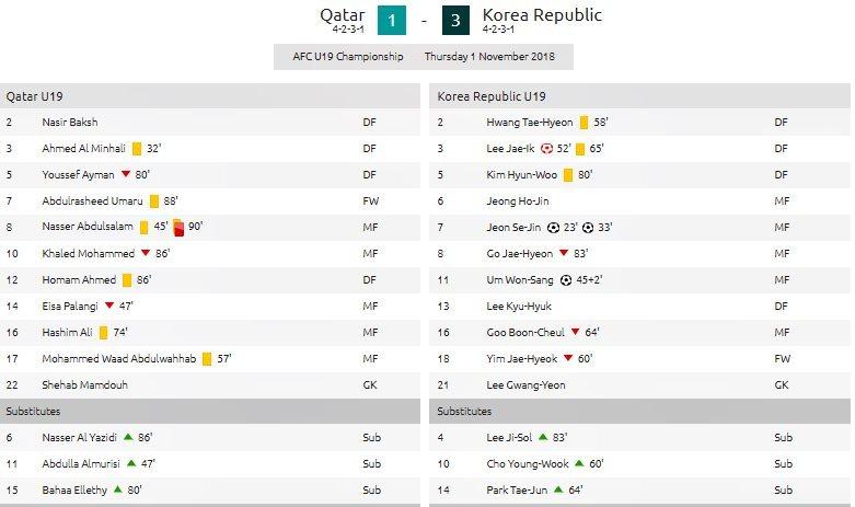 Hạ U19 Qatar, U19 Hàn Quốc vào chung kết giải châu lục