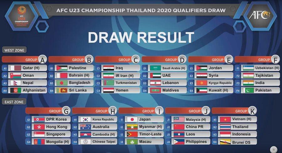 U23 Việt Nam đụng Thái Lan, Indonesia ở vòng loại U23 châu Á 2020
