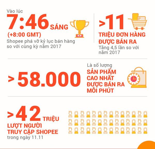 24 giờ, hơn 11 triệu đơn hàng Shopee