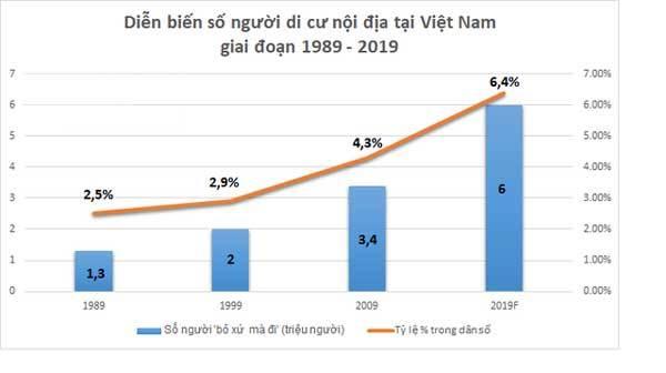 2019, Việt Nam có khoảng 6 triệu người 'rời quê lên phố'