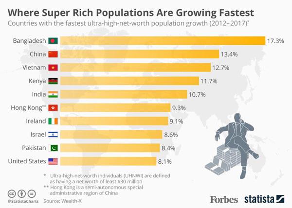 Bộ sưu tập của tầng lớp siêu giàu có gì?