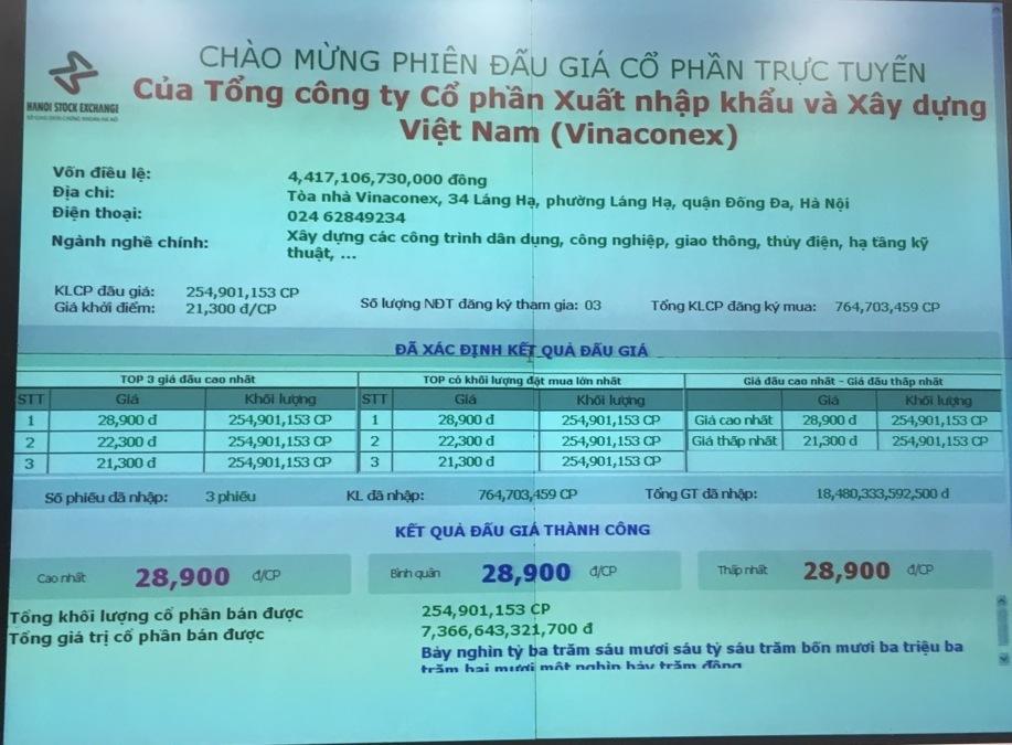 Nguyễn Xuân Đông,Vinaconex