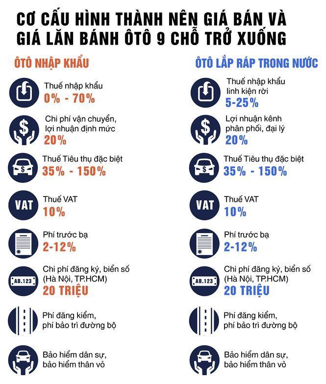 Giá bán và lăn bánh ô tô ở Việt Nam quá cao: Đây là nguyên nhân chính