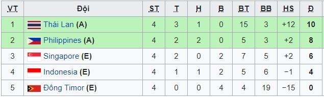 Lịch thi đấu AFF Cup hôm nay 25/11: Thái Lan vs Singapore