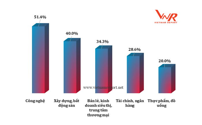 Kêu gọi 500 DN lợi nhuận tốt nhất Việt Nam xây nhà cho người nghèo