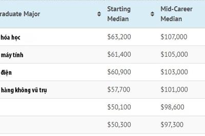 Những ngành học có mức lương cao nhất nước Mỹ