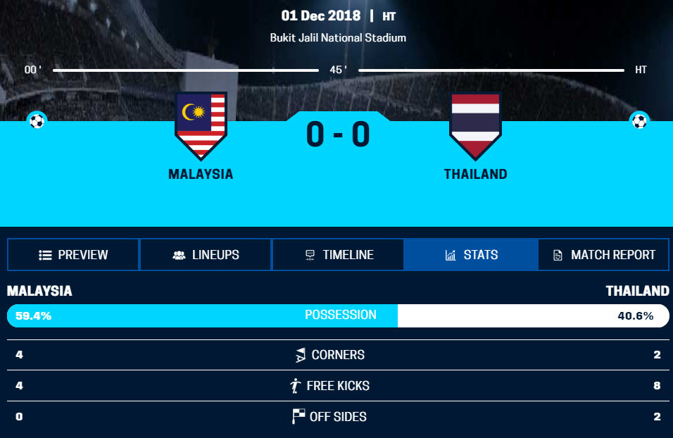 Thông số hiệp 1 Malaysia vs Thái Lan