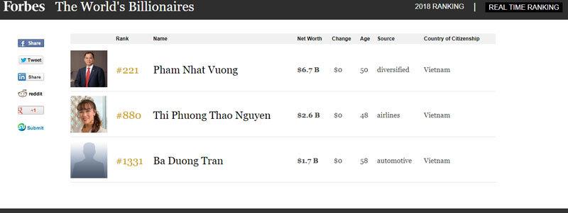 Bán máy bay, tài sản bốc hơi, ông Trần Đình Long mất danh tỷ phú USD