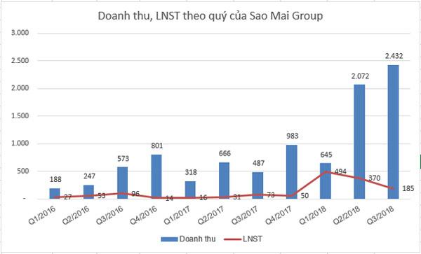 9 tháng, Sao Mai Group vượt kế hoạch lợi nhuận cả năm