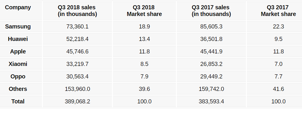 Apple trước nguy cơ mất luôn vị trí Top 3 vào tay Xiaomi và Oppo