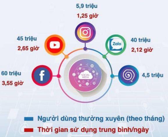 Mạng xã hội,Hệ sinh thái số,Cách mạng Công nghiệp 4.0,Made in Việt Nam,Nội dung số,Kinh tế số