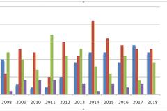 Bộ GD-ĐT tổng kết 5 sự kiện tiêu biểu của ngành năm 2018