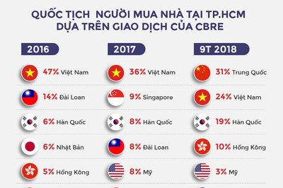 Lượng người Trung Quốc mua nhà ở Sài Gòn tăng đột biến