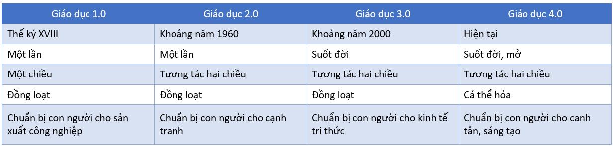 """""""Việt Nam vẫn đang trong nền giáo dục… một chấm"""""""