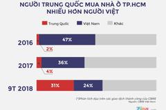 Người Trung Quốc mua nhà TP.HCM tăng đột biến: Thực tế ra sao?