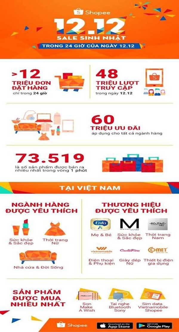 Shopee bán hơn 12 triệu đơn hàng trong 24h
