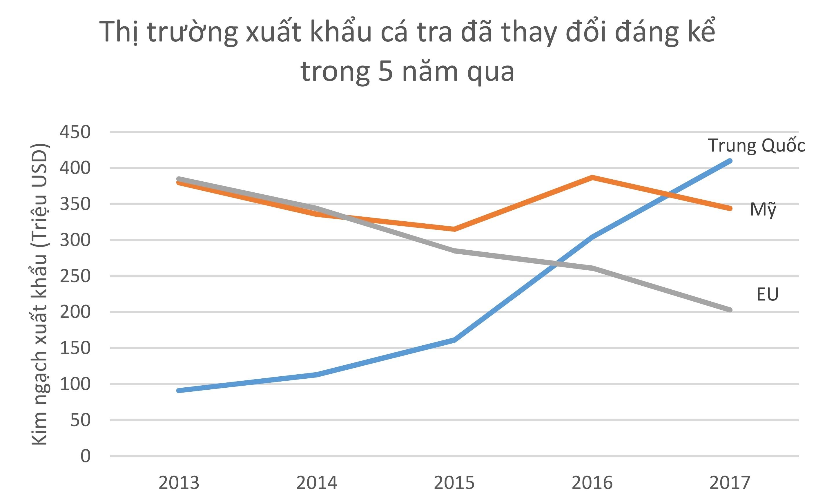 Gặp khó với Mỹ, thế mạnh Việt Nam tiến sang Trung Quốc