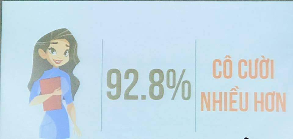 Gần 93% học sinh muốn thầy cô cười nhiều hơn