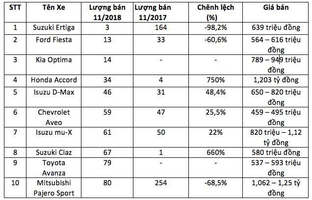 Ái ngại những cú lao dốc không phanh trên thị trường ô tô Việt