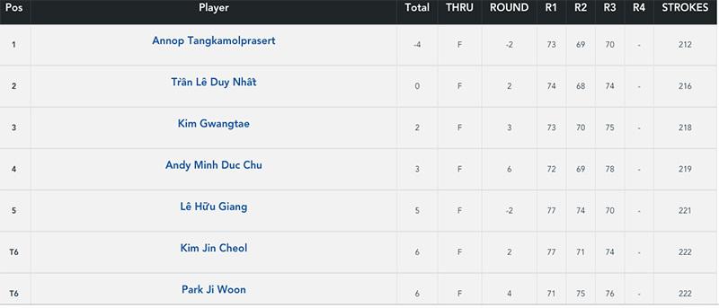 Golfer người Thái Lan dẫn đầu sau vòng 3 FLC Vietnam Masters 2018