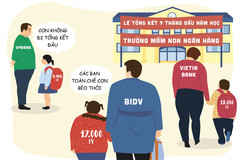 Hí họa: Bức tranh nợ xấu ngân hàng