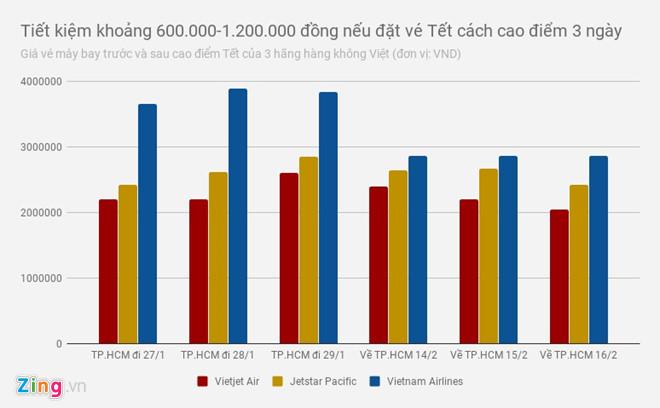 Bay TP.HCM - Hà Nội Tết ngày nào vé rẻ nhất?
