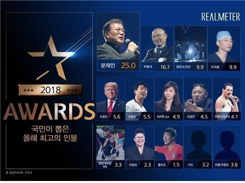 Top 10 giỏi nhất 2018: Thầy Park chỉ đứng sau Tổng thống Hàn Quốc