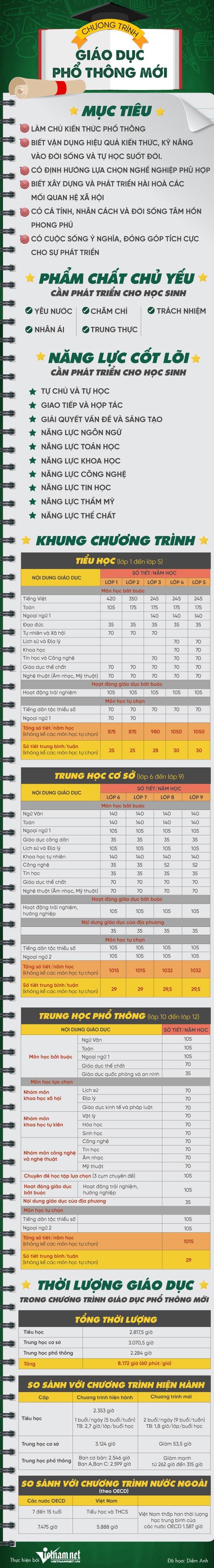 Công bố 27 chương trình môn học phổ thông mới