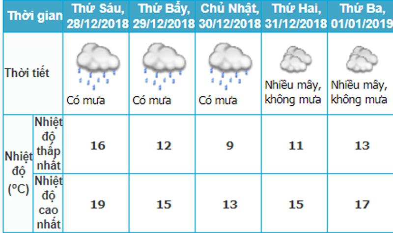 Tết dương lịch: Rét kỷ lục trong 10 năm, Hà Nội dưới 10 độ