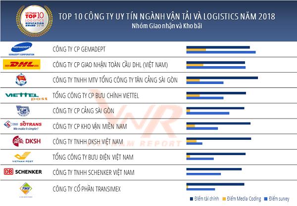 Công bố Top 10 Công ty uy tín ngành Vận tải và Logistics năm 2018
